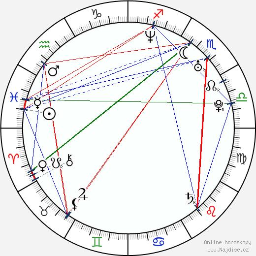 Lenka Krobotová wikipedie wiki 2018, 2019 horoskop