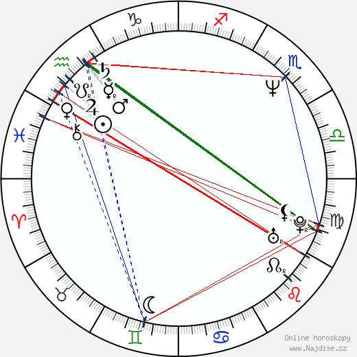 Lenka Loubalová wikipedie wiki 2017, 2018 horoskop