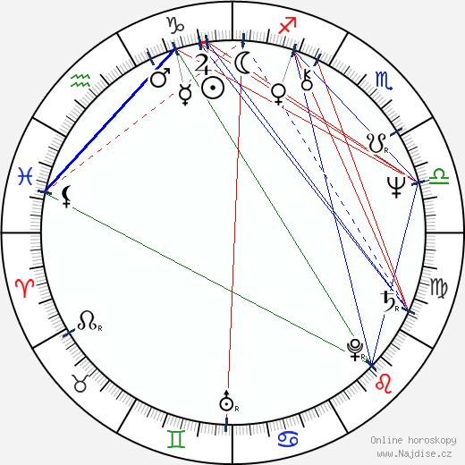 Lenka Loubalová wikipedie wiki 2018, 2019 horoskop