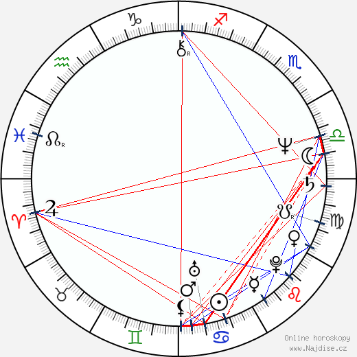 Lenka Machoninová wikipedie wiki 2018, 2019 horoskop