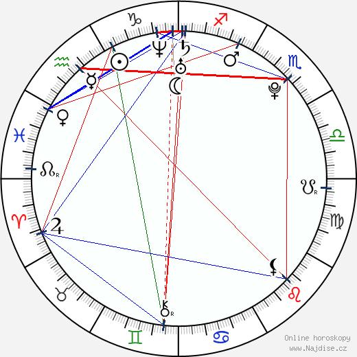 Lenka Mrzílková wikipedie wiki 2017, 2018 horoskop