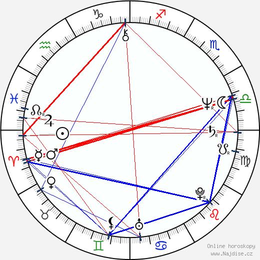 Lenka Procházková wikipedie wiki 2017, 2018 horoskop