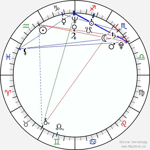 Lenka Šeniglová wikipedie wiki 2019, 2020 horoskop