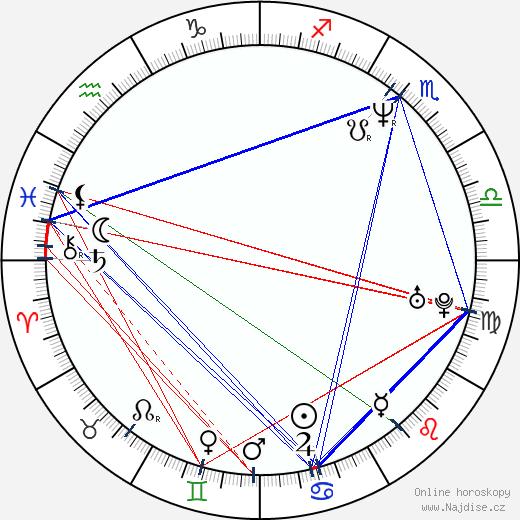 Lenka Slepičková-Hornová wikipedie wiki 2019, 2020 horoskop
