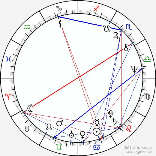 Lenka Termerová wikipedie wiki 2018, 2019 horoskop