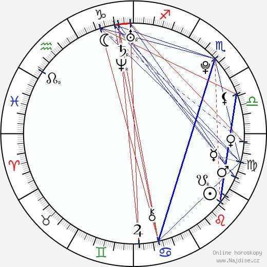 Lenka Vacvalová wikipedie wiki 2018, 2019 horoskop