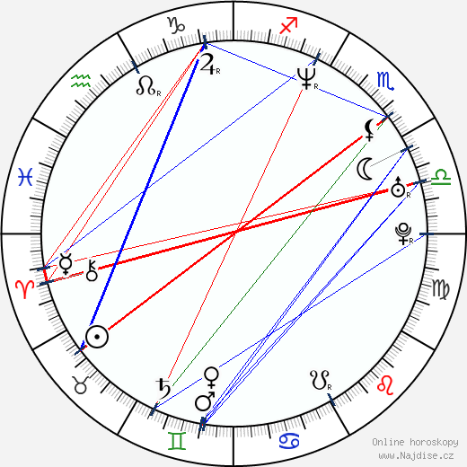 Lenka Vlasáková wikipedie wiki 2019, 2020 horoskop