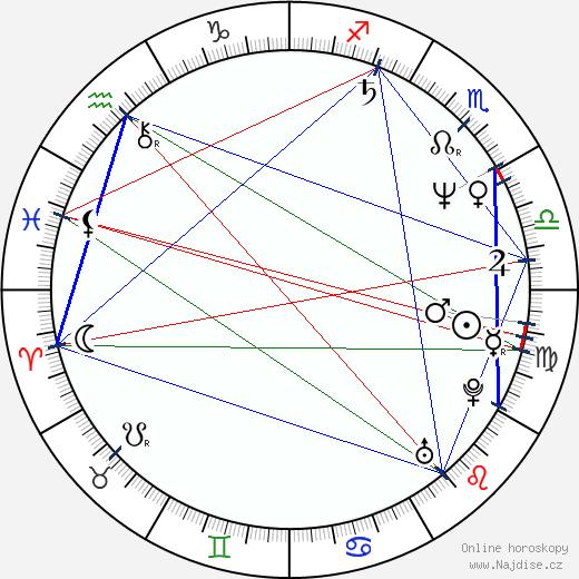 Lenka Vychodilová wikipedie wiki 2018, 2019 horoskop