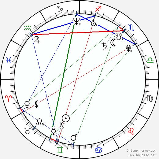 Lenka Zahradnická wikipedie wiki 2017, 2018 horoskop