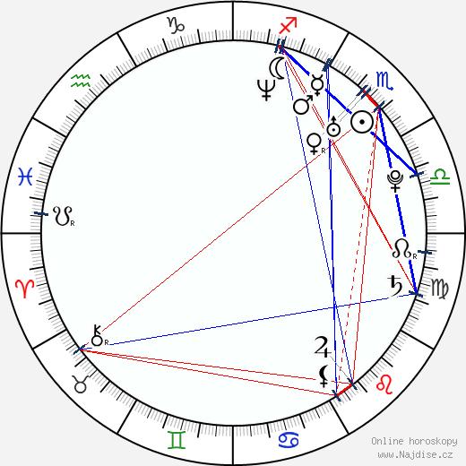 Lenni-Kalle Taipale wikipedie wiki 2018, 2019 horoskop