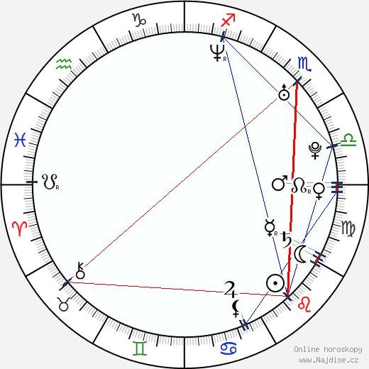 Lenny Trčková wikipedie wiki 2019, 2020 horoskop