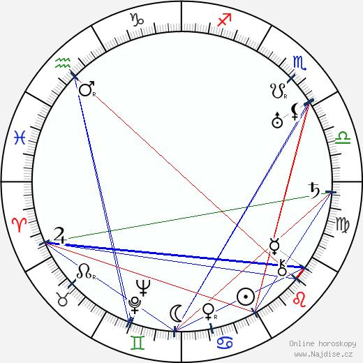 Lenore Ulric wikipedie wiki 2018, 2019 horoskop