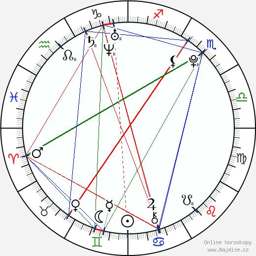 Leo Beránek wikipedie wiki 2018, 2019 horoskop