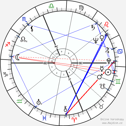 Leo Brewer wikipedie wiki 2018, 2019 horoskop