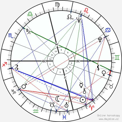 Leo Buscaglia wikipedie wiki 2018, 2019 horoskop