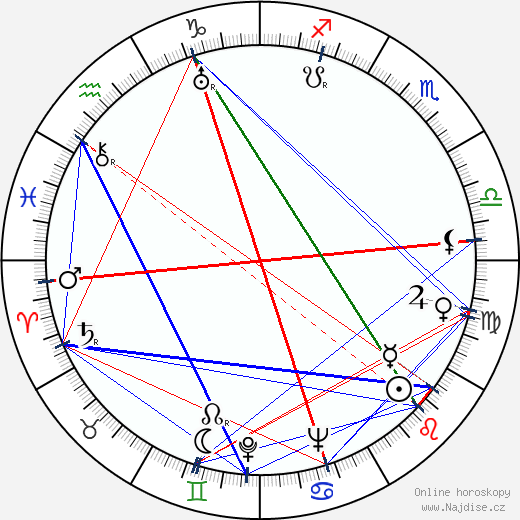 Leo Fender wikipedie wiki 2017, 2018 horoskop