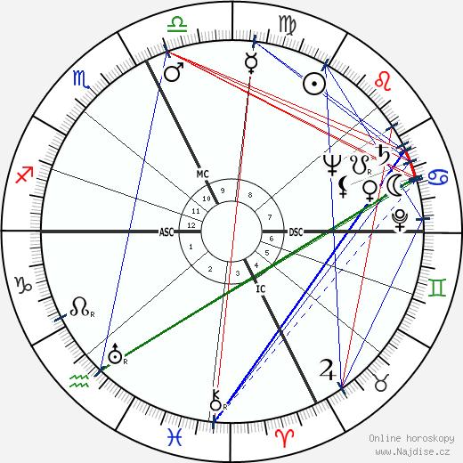 Léo Ferré wikipedie wiki 2019, 2020 horoskop
