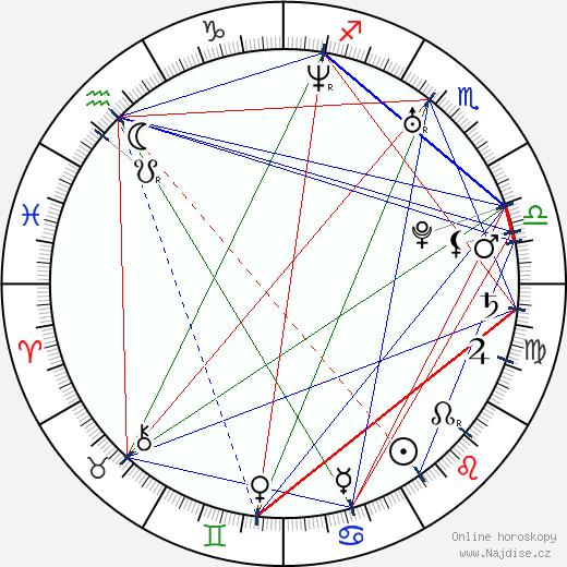 Leo Houlding wikipedie wiki 2018, 2019 horoskop
