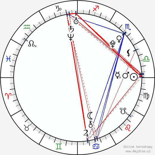 Leo Machala wikipedie wiki 2018, 2019 horoskop