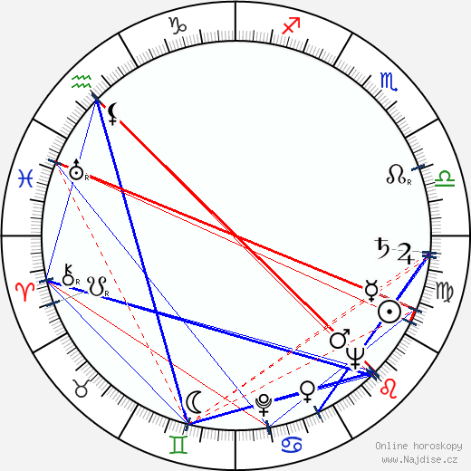 Leo Penn wikipedie wiki 2019, 2020 horoskop