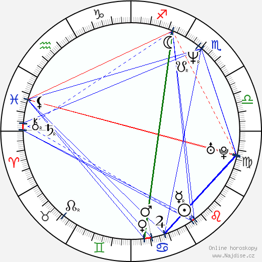 Leon Dai wikipedie wiki 2018, 2019 horoskop