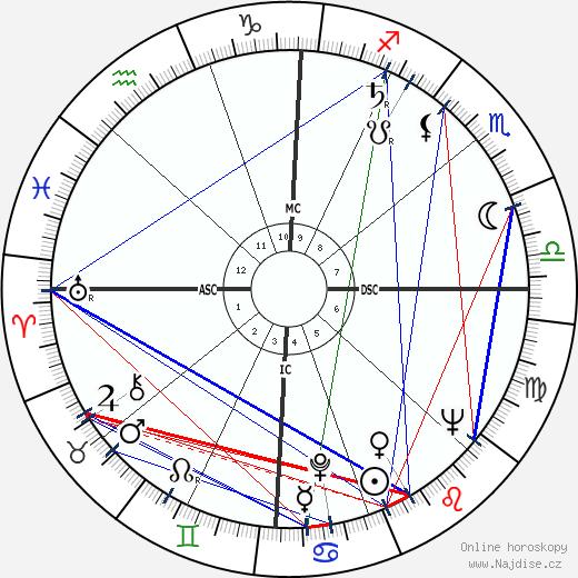 Leon Fleisher wikipedie wiki 2019, 2020 horoskop