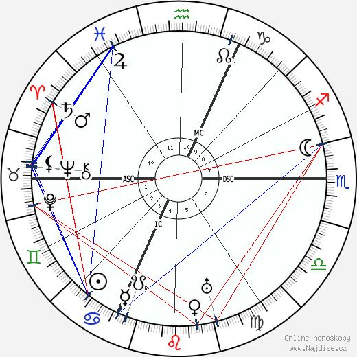 Léon Jouhaux wikipedie wiki 2017, 2018 horoskop