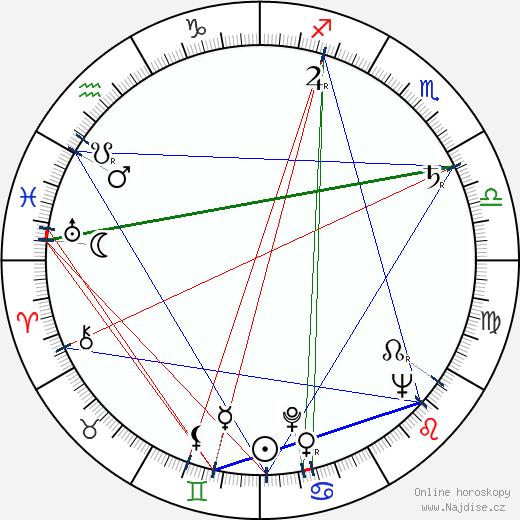 Leon Machiz wikipedie wiki 2019, 2020 horoskop
