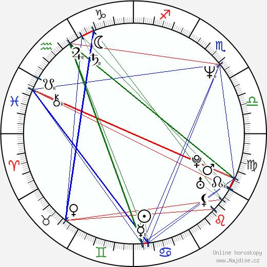 Léon Paul De Bruyn wikipedie wiki 2018, 2019 horoskop