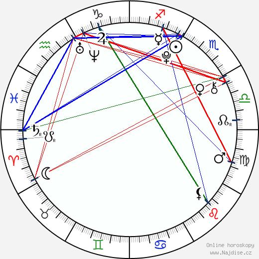 Leon Seidel wikipedie wiki 2018, 2019 horoskop