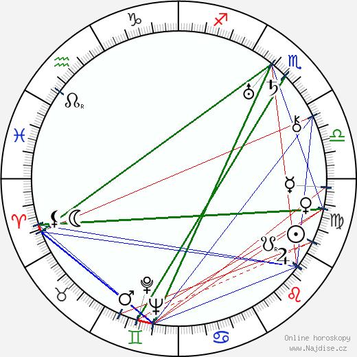 Léon Theremin wikipedie wiki 2018, 2019 horoskop