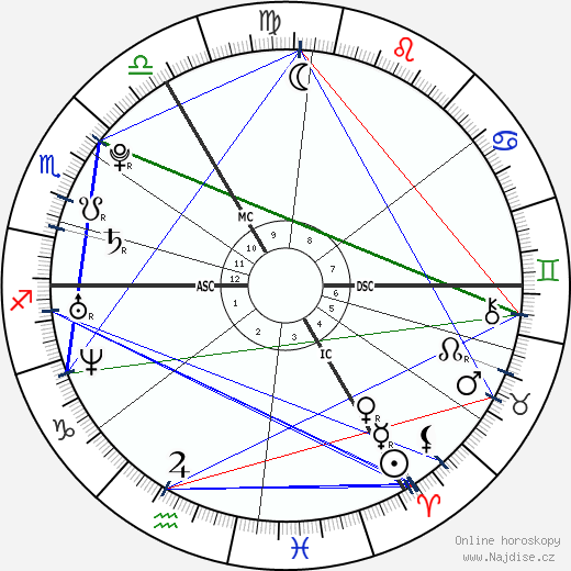 Leona Lewis wikipedie wiki 2020, 2021 horoskop