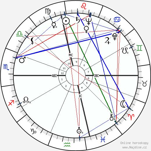 Leonard Bernstein wikipedie wiki 2019, 2020 horoskop