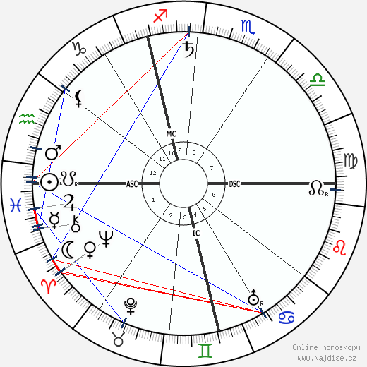 Leonard Borwick wikipedie wiki 2020, 2021 horoskop