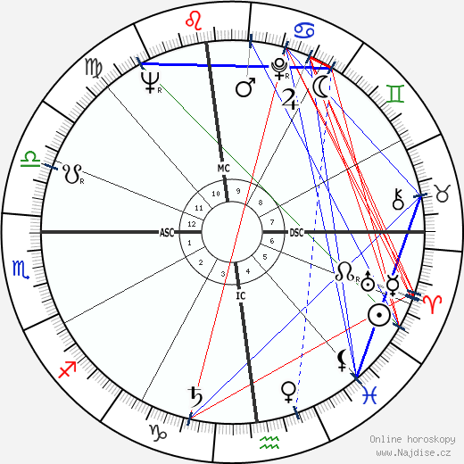 Leonard Nimoy wikipedie wiki 2019, 2020 horoskop