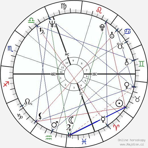 Leonardo da Vinci wikipedie wiki 2018, 2019 horoskop