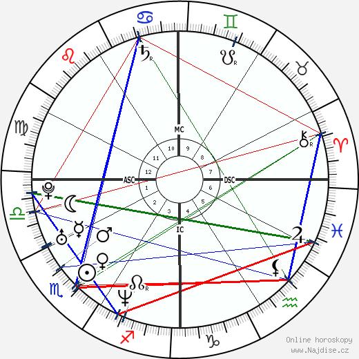 Leonardo DiCaprio wikipedie wiki 2017, 2018 horoskop