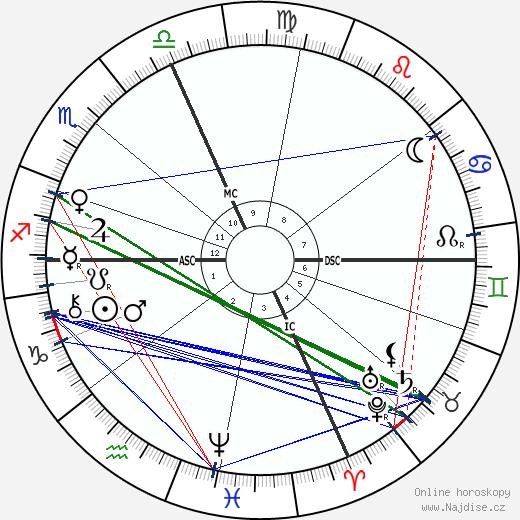 Leonardo Torres y Quevedo wikipedie wiki 2018, 2019 horoskop