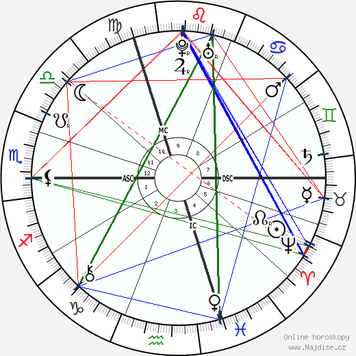 Leonhard Euler wikipedie wiki 2018, 2019 horoskop