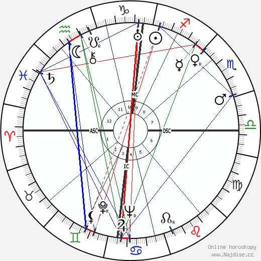 Leonid Iljič Brežněv wikipedie wiki 2019, 2020 horoskop