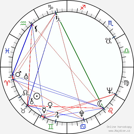 Leonid Ivanovič Abalkin wikipedie wiki 2018, 2019 horoskop