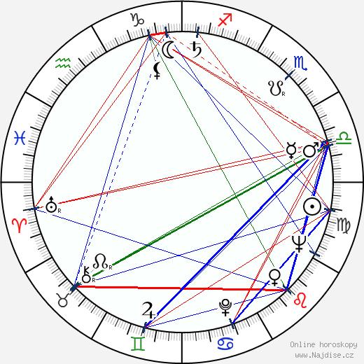 Leonid Menaker wikipedie wiki 2017, 2018 horoskop