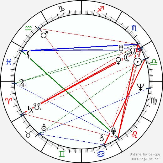 Leonid Nevedomskij wikipedie wiki 2019, 2020 horoskop