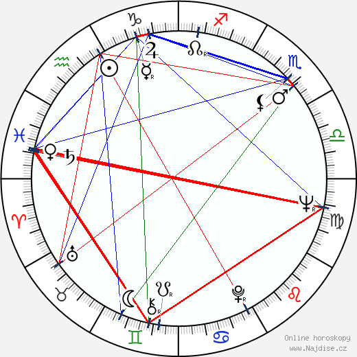 Leonid Nosyrev wikipedie wiki 2018, 2019 horoskop