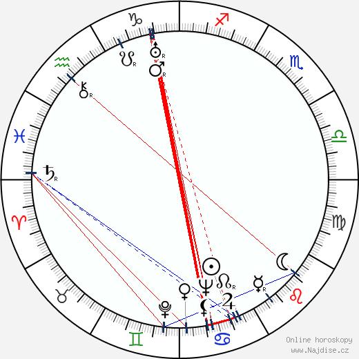 Leonid Varlamov wikipedie wiki 2018, 2019 horoskop