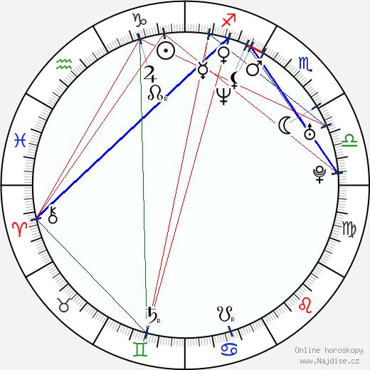 Leonor Varela wikipedie wiki 2019, 2020 horoskop