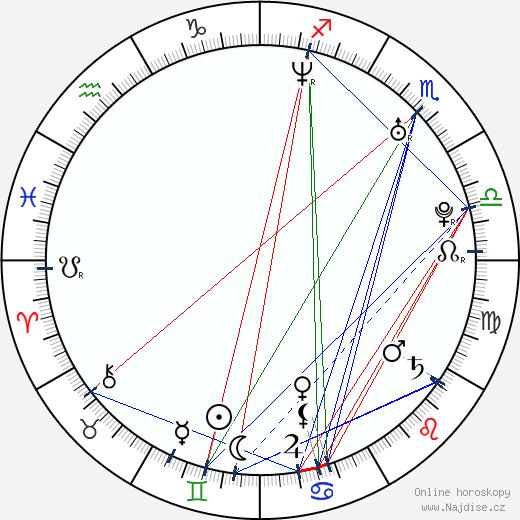 Leonora Balcarce wikipedie wiki 2019, 2020 horoskop
