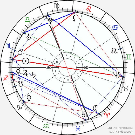Leopold Auenbrugger wikipedie wiki 2017, 2018 horoskop