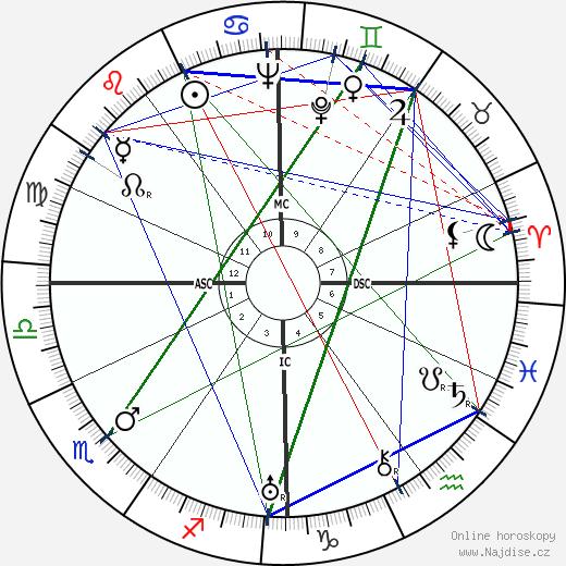 Leopold Engleitner wikipedie wiki 2017, 2018 horoskop