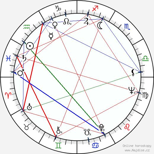 Leopold Haverl wikipedie wiki 2020, 2021 horoskop